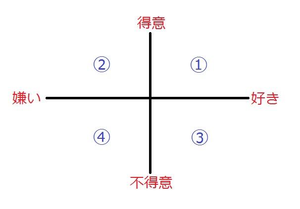 好き得意グラフ.jpg