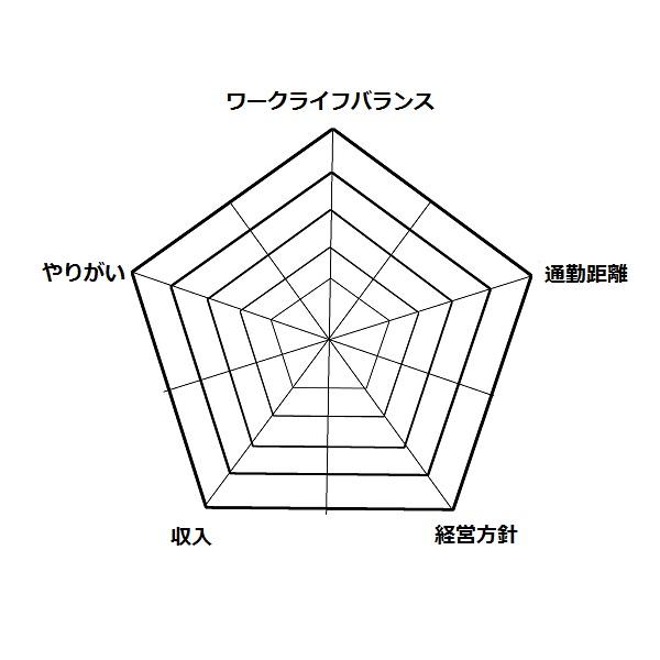 5角形グラフ.jpg