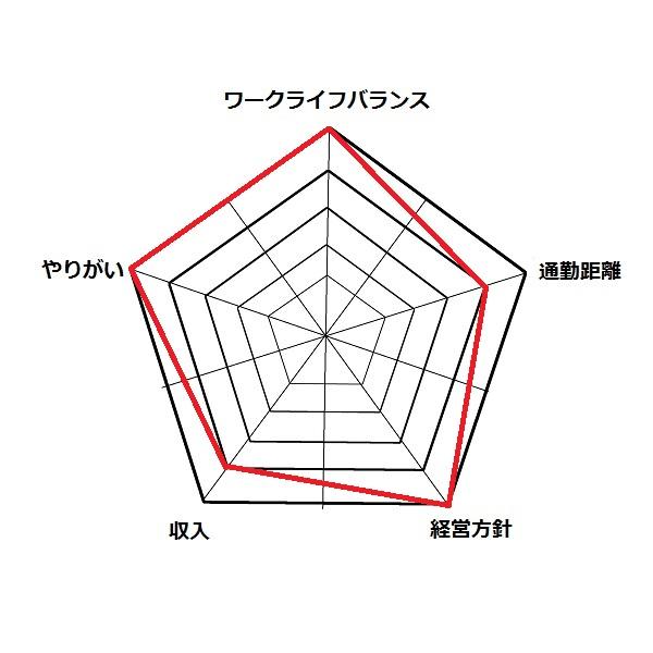 5角形グラフ3.jpg