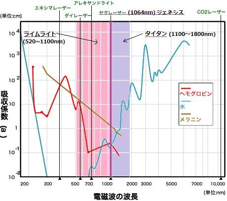 光レーザー治療器波長.jpg